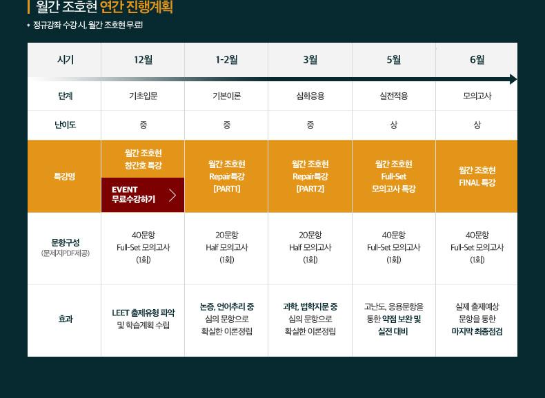 월간 조호현 연간 진행계획