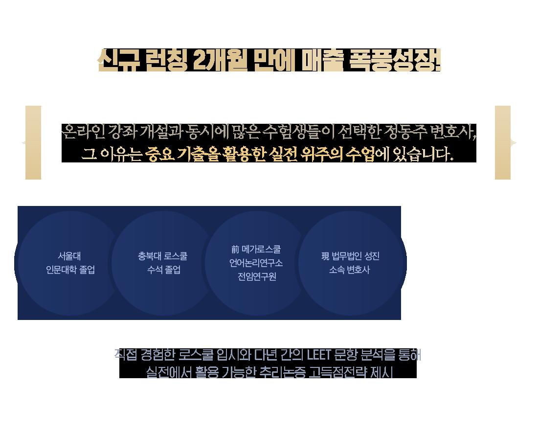 신규 런칭 2개월 만에 매출 폭풍성장!