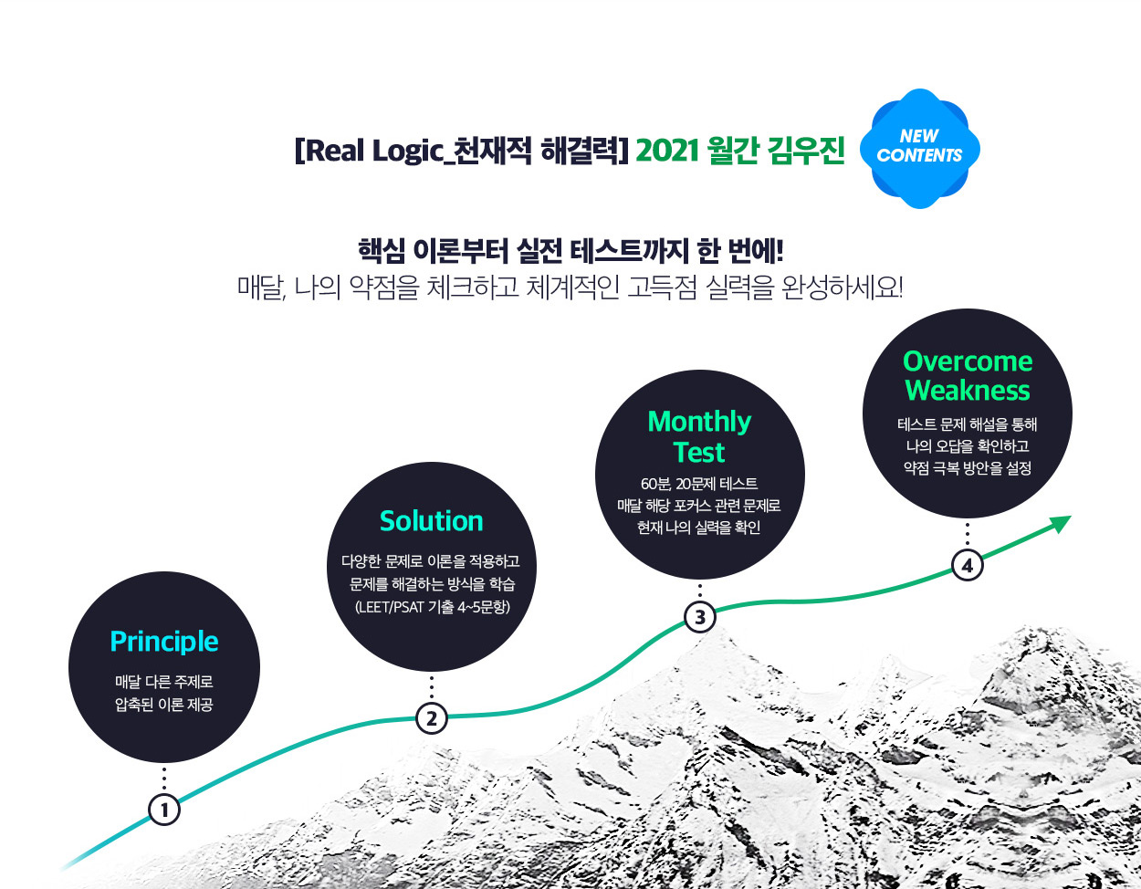 [Real Logic_천재적 해결력] 2021 월간 김우진