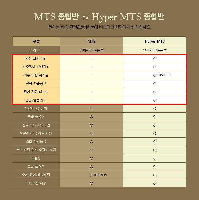 MTS 종합반  vs  Hyper MTS 종합반