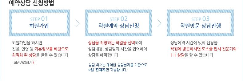 예약상담 신청방법 STEP 01 회원가입 - STEP 02 학원예약 상담신청 - STEP 03 학원방문 상담진행