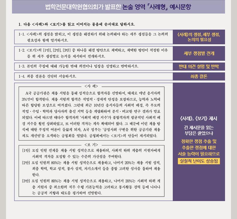법학전문대학원협의회가 발표한 논술 영역 「사례형」 예시문항