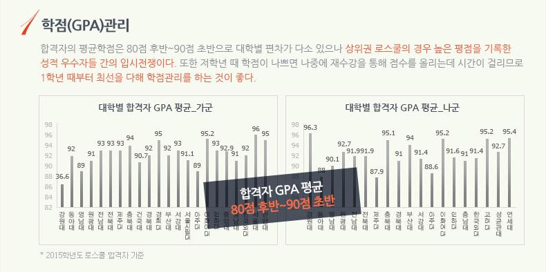 1.학점(GPA)관리